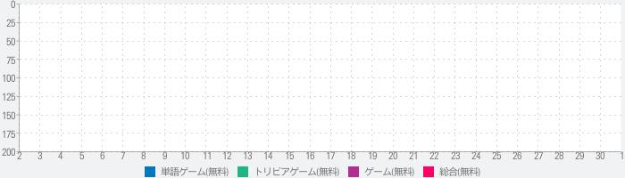 検定クイズ for 仮面ライダー<平成版>のランキング推移