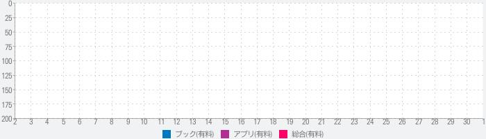 平成22年版 パーフェクト宅建 過去問10年間のランキング推移