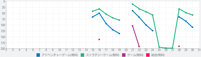 This is the Policeのランキング推移