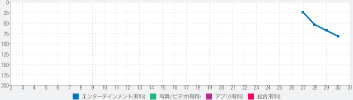 EasyCloud for WD My Cloudのランキング推移