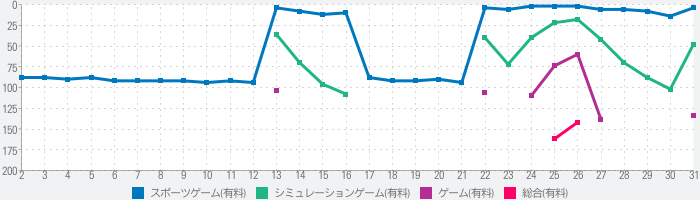 Football Manager 2020 Mobileのランキング推移