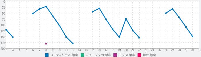 NumPad.のランキング推移