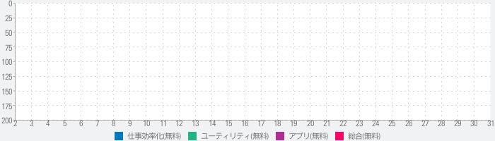 Bメモ  文字数表示 メモ/HTML/ToDoリスト/単語帳のランキング推移