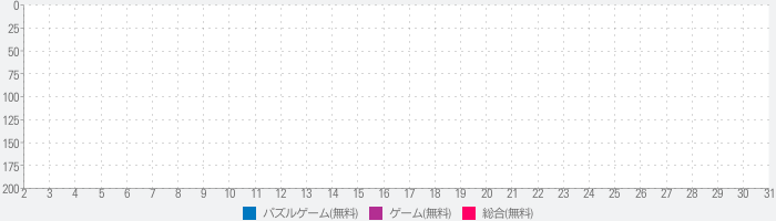 LINE:ピクサー タワー ~おかいものパズル~のランキング推移
