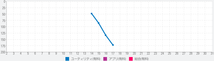 Digital Time for Watchのランキング推移
