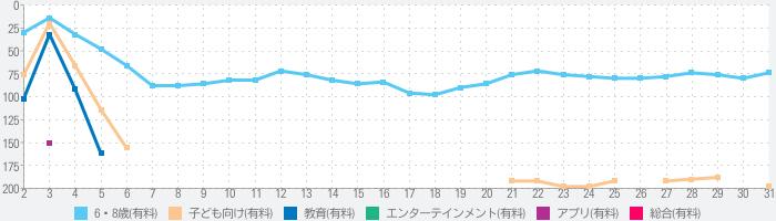 トッカ・ミニ(Toca Mini)のランキング推移