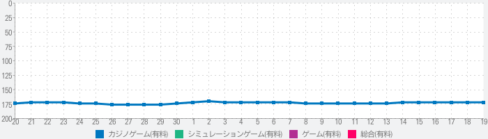 楽Jパチスロ 泰平に萌えろ!!のランキング推移