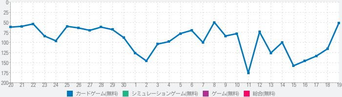 [AKB48公式] AKB48 WORLDのランキング推移