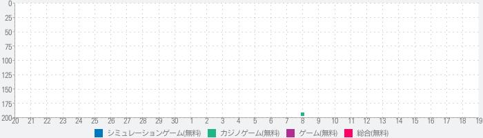 政宗3【大都吉宗CITY】のランキング推移