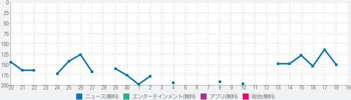 株のブログまとめニュース速報のランキング推移