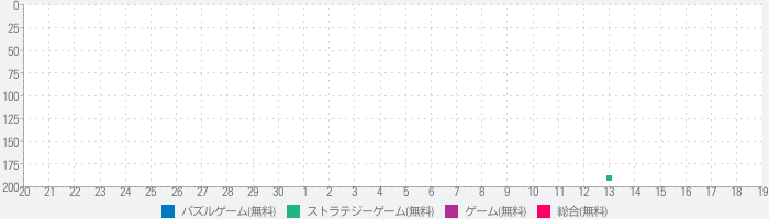 Friday the 13th: Killer Puzzleのランキング推移