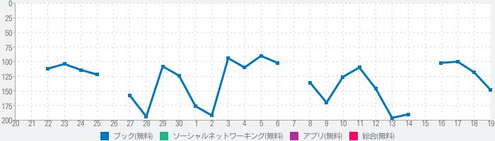 Sankakuのランキング推移