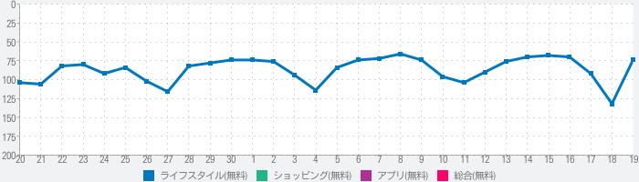 minimo(ミニモ)24時間予約可!美容サロン予約アプリのランキング推移