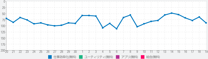 TeamViewerでリモートコントロールのランキング推移