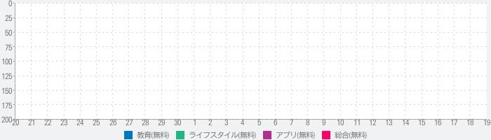 日本語音声辞書FREEのランキング推移