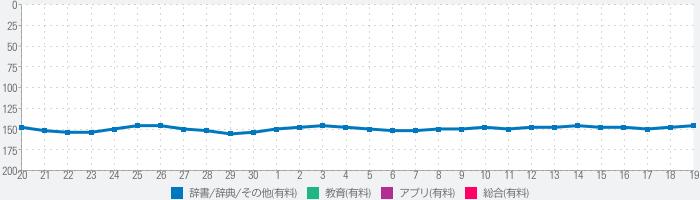 東アジア歴史比較論〜中国・韓国・日本〜 for iPadのランキング推移