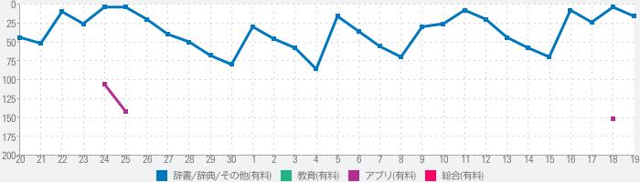 三省堂国語辞典 第七版 公式アプリのランキング推移