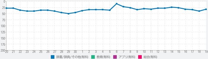 精選版 日本国語大辞典のランキング推移