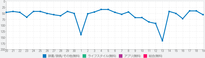 FNF MUSIC BATTLE COLORING BOOKのランキング推移