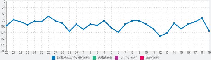 家紋 日本No.1 8,000種以上のデータのランキング推移