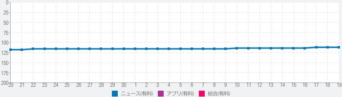 南方Plus(探索版)-广东头条新闻资讯阅读平台のランキング推移