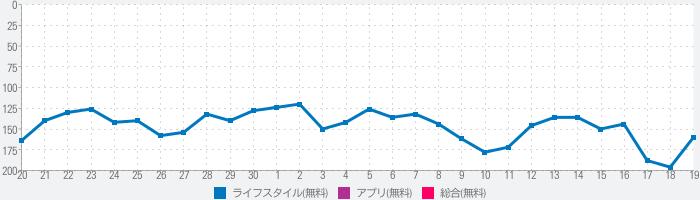 ごみ分別アプリ「さんあ〜る」のランキング推移