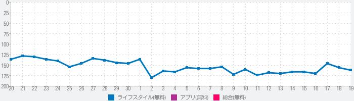 Tokai会員証-トーカイ会員証のランキング推移