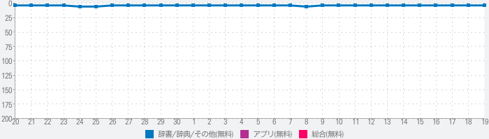 Papago - AI通訳・翻訳のランキング推移