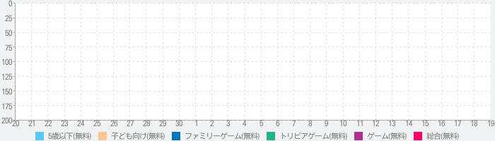 LinguPinguin LITE - 日本語 英語のランキング推移