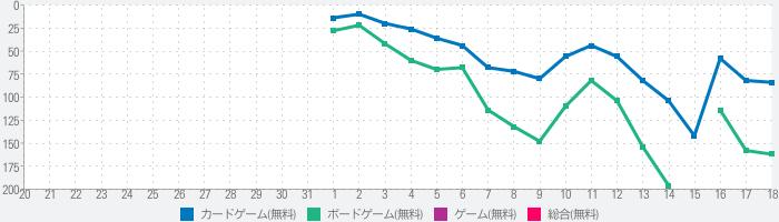桜降る代に決闘を 電子版のランキング推移