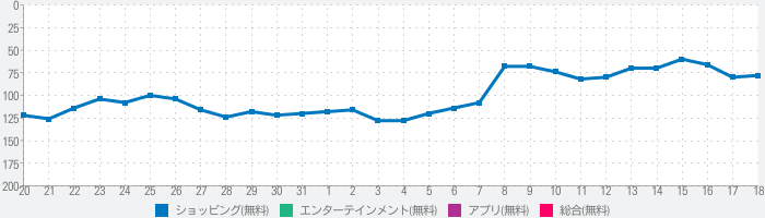 SUZURIのランキング推移