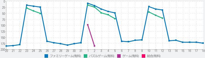 Death Squared (RORORORO)のランキング推移