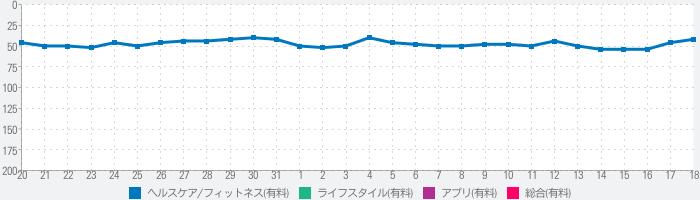 生理カレンダ (Period Tracker)のランキング推移