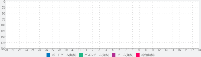 Casual Coinsのランキング推移