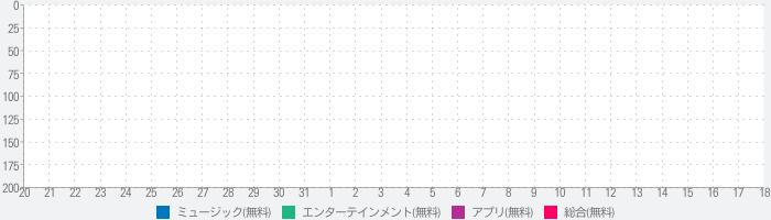 ひかりTVミュージックのランキング推移