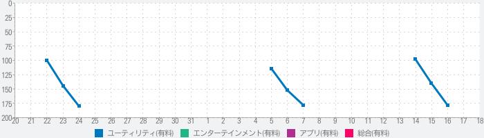 AmiiBotのランキング推移