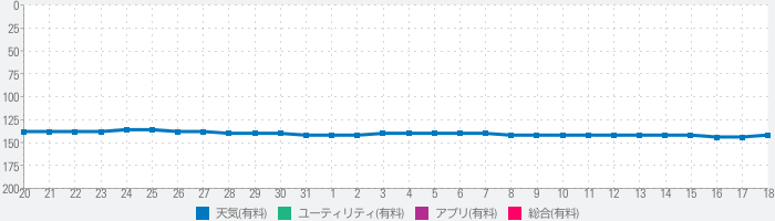 Wther - Weather Forecastのランキング推移