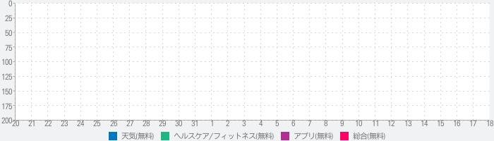 UV Index Now - UVI Mateのランキング推移