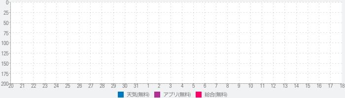 上島町防災アプリのランキング推移