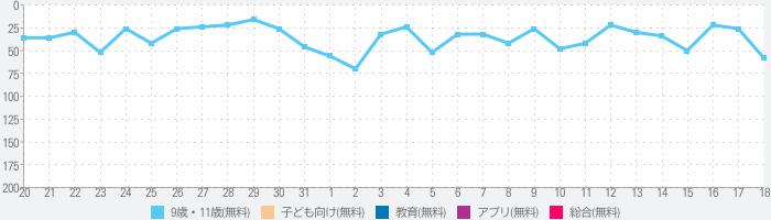 わかる!算数 小学4年【上】 Liteのランキング推移