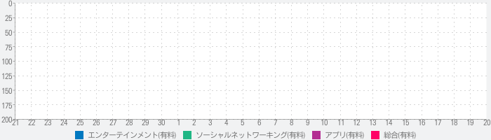Die With Meのランキング推移