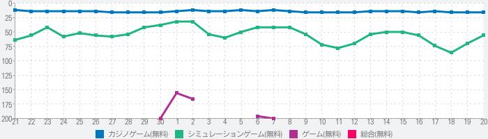 グリパチ〜パチンコ&パチスロ(スロット)ゲームアプリ〜のランキング推移