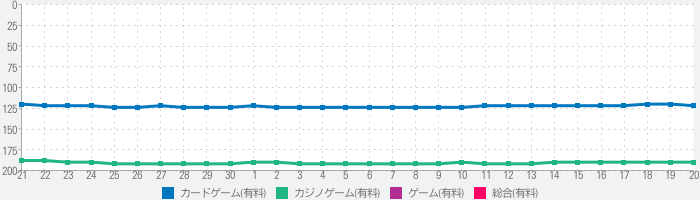 Eric's FreeCell Solitaire Packのランキング推移