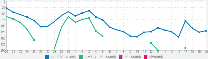 HiGH&LOW THE CARDTEPPEN BATTLEのランキング推移