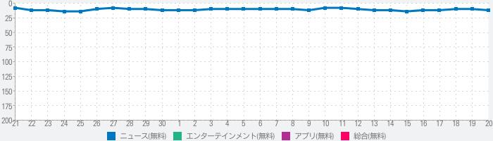 NHKラジオ らじるらじる ラジオ配信アプリのランキング推移