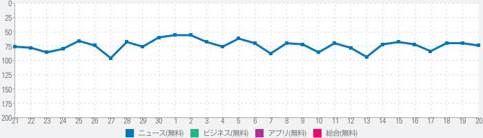 日経ビジネスのランキング推移