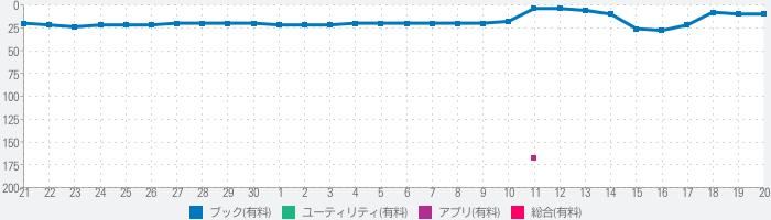 VB21 新共同訳聖書+TEVのランキング推移