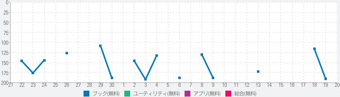 YMO!  ネット小説 読書支援ブラウザのランキング推移
