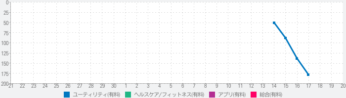 Sound Level Analyzer PROのランキング推移