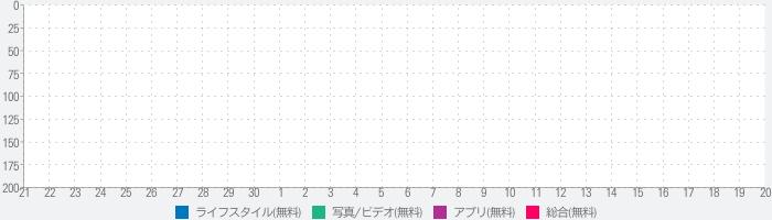 桜動画ダウンローダー – 無料で合法で高画質なビデオをダウンロードして楽しもうのランキング推移
